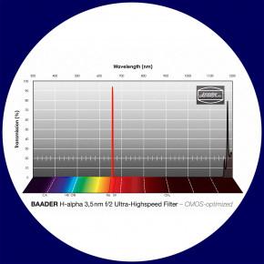 Baader H-alpha 3.5nm Ultra-Schmalband (Narrowband) f/2 Highspeed Filter 50,4mm - CMOS optimiert