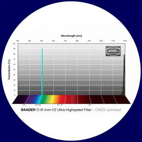 Baader O-III 4nm Ultra-Schmalband (Narrowband) f/2 Highspeed Filter 50x50mm - CMOS optimiert