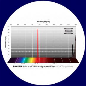Baader S-II 4nm Ultra-Schmalband (Narrowband) f/2 Highspeed Filter 36mm - CMOS optimiert