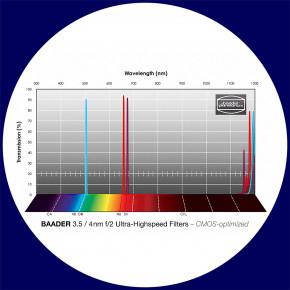Baader 3.5nm H-alpha / 4nm O-III / 4nm S-II Ultra-Schmalband (Narrowband) f/2 Highspeed Filtersatz 31mm - CMOS optimiert