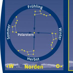 Drehbare Kosmos - Sternkarte
